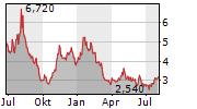 STORYTEL AB Chart 1 Jahr
