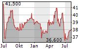 STRABAG SE Chart 1 Jahr
