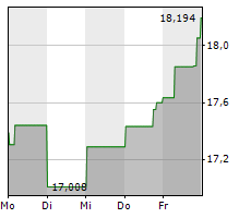 STRATASYS LTD Chart 1 Jahr