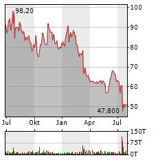 STRATEC Aktie Chart 1 Jahr