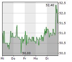 STRATEC SE Chart 1 Jahr