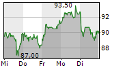 STRATEC SE 1-Woche-Intraday-Chart