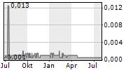 STRATEGIC MINERALS PLC Chart 1 Jahr