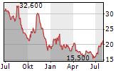 STRATTEC SECURITY CORPORATION Chart 1 Jahr