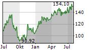STRAUMANN HOLDING AG Chart 1 Jahr