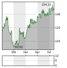 STRAUMANN Aktie Chart 1 Jahr
