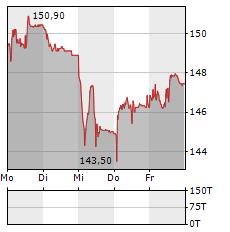 STRAUMANN Aktie 5-Tage-Chart