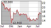 STREAMWIDE SA Chart 1 Jahr