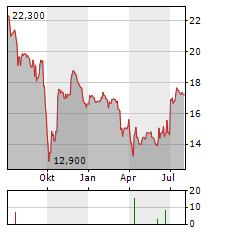 STREAMWIDE Aktie Chart 1 Jahr