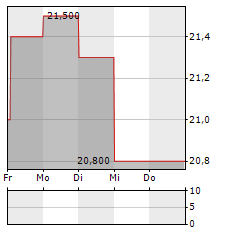 STREAMWIDE Aktie 5-Tage-Chart