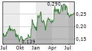 STRIKE ENERGY LIMITED Chart 1 Jahr