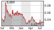 STRIKEPOINT GOLD INC Chart 1 Jahr
