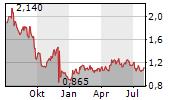 STRIX GROUP PLC Chart 1 Jahr