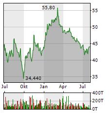 STROEER Aktie Chart 1 Jahr