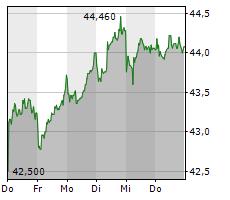 STROEER SE & CO KGAA Chart 1 Jahr