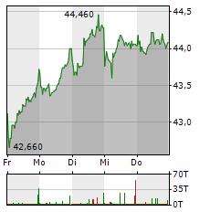 STROEER Aktie 5-Tage-Chart