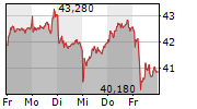 STROEER SE & CO KGAA 1-Woche-Intraday-Chart