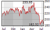 STRYKER CORPORATION Chart 1 Jahr