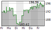 STRYKER CORPORATION 1-Woche-Intraday-Chart