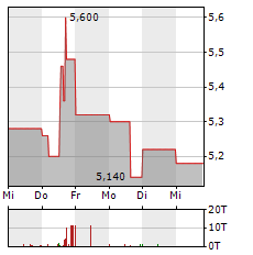 STS GROUP Aktie 5-Tage-Chart