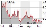 STURM RUGER & COMPANY INC Chart 1 Jahr