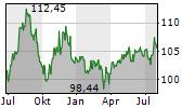 STUTTGARTER DIVIDENDENFONDS Chart 1 Jahr