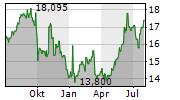 SUBARU CORPORATION Chart 1 Jahr