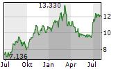 SUBSEA 7 SA Chart 1 Jahr