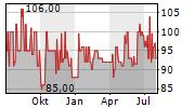 SUEDWESTDEUTSCHE SALZWERKE AG Chart 1 Jahr