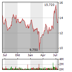 SUEDZUCKER Aktie Chart 1 Jahr
