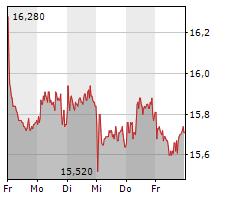 SUEDZUCKER AG Chart 1 Jahr