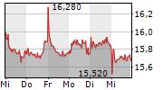 SUEDZUCKER AG 1-Woche-Intraday-Chart