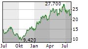 SUESS MICROTEC SE Chart 1 Jahr