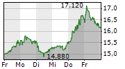 SUESS MICROTEC SE 1-Woche-Intraday-Chart