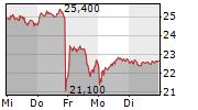 SUESS MICROTEC SE 5-Tage-Chart