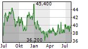 SUGI HOLDINGS CO LTD Chart 1 Jahr