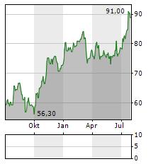 SULZER Aktie Chart 1 Jahr