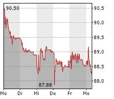 SULZER AG Chart 1 Jahr