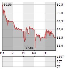 SULZER Aktie 5-Tage-Chart