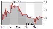 SULZER AG 5-Tage-Chart