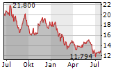SUMCO CORPORATION Chart 1 Jahr
