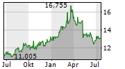 SUMITOMO CORPORATION Chart 1 Jahr