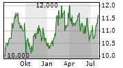 SUMITOMO ELECTRIC INDUSTRIES LTD Chart 1 Jahr