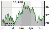 SUMITOMO METAL MINING CO LTD Chart 1 Jahr