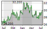 SUMITOMO MITSUI TRUST HOLDINGS INC Chart 1 Jahr