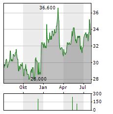 SUMITOMO MITSUI TRUST Aktie Chart 1 Jahr