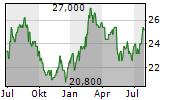 SUMITOMO OSAKA CEMENT CO LTD Chart 1 Jahr