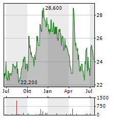 SUMITOMO OSAKA CEMENT Aktie Chart 1 Jahr