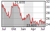 SUMITOMO REALTY & DEVELOPMENT CO LTD Chart 1 Jahr