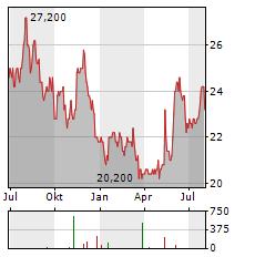 SUMITOMO REALTY Aktie Chart 1 Jahr